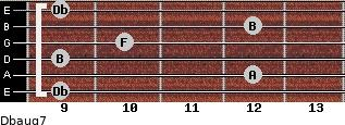 Dbaug7 for guitar on frets 9, 12, 9, 10, 12, 9