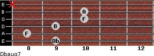 Dbaug7 for guitar on frets 9, 8, 9, 10, 10, x