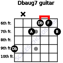 Dbaug7 for guitar on frets 9, x, 7, 6, 6, 7