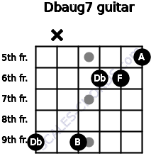 Dbaug7 for guitar on frets 9, x, 9, 6, 6, 5