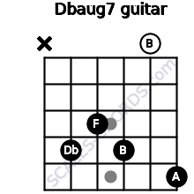 Dbaug7 for guitar on frets x, 4, 3, 4, 0, 5