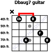 Dbaug7 for guitar on frets x, 4, 7, 4, 6, 7