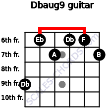 Dbaug9 for guitar on frets 9, 6, 7, 6, 6, 7