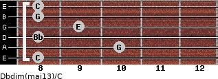 Dbdim(maj13)/C for guitar on frets 8, 10, 8, 9, 8, 8