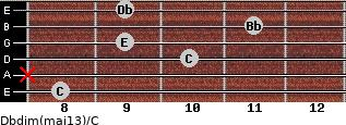 Dbdim(maj13)/C for guitar on frets 8, x, 10, 9, 11, 9