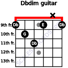 Dbdim for guitar on frets 9, 10, 11, 9, x, 9
