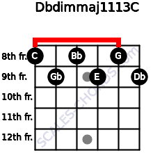Dbdim(maj11/13)/C for guitar on frets 8, 9, 8, 9, 8, 9