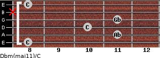 Dbm(maj11)/C for guitar on frets 8, 11, 10, 11, x, 8