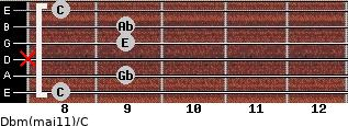 Dbm(maj11)/C for guitar on frets 8, 9, x, 9, 9, 8