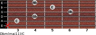 Dbm(maj11)/C for guitar on frets x, 3, 4, 6, 5, 4