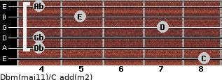 Dbm(maj11)/C add(m2) guitar chord