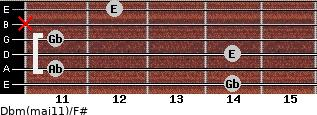 Dbm(maj11)/F# for guitar on frets 14, 11, 14, 11, x, 12