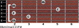 Dbm(maj11)/F# for guitar on frets 2, 3, 2, 5, 2, 4