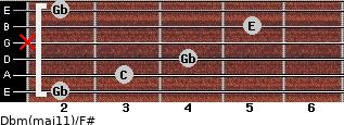 Dbm(maj11)/F# for guitar on frets 2, 3, 4, x, 5, 2
