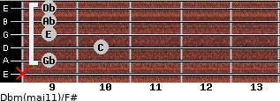 Dbm(maj11)/F# for guitar on frets x, 9, 10, 9, 9, 9