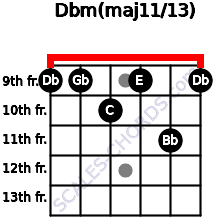 Dbm(maj11/13) for guitar on frets 9, 9, 10, 9, 11, 9
