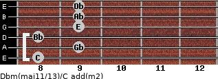 Dbm(maj11/13)/C add(m2) guitar chord