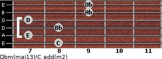 Dbm(maj13)/C add(m2) guitar chord