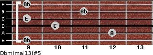 Dbm(maj13)#5 for guitar on frets 9, 12, 10, 9, 11, 9