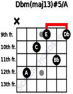 Dbm(maj13)#5/A for guitar on frets x, 12, 10, 9, 11, 9