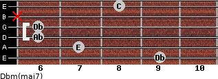Dbm(maj7) for guitar on frets 9, 7, 6, 6, x, 8
