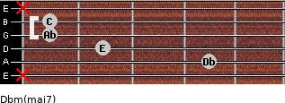 Dbm(maj7) for guitar on frets x, 4, 2, 1, 1, x