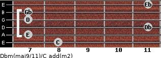 Dbm(maj9/11)/C add(m2) guitar chord