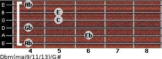Dbm(maj9/11/13)/G# for guitar on frets 4, 6, 4, 5, 5, 4