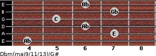 Dbm(maj9/11/13)/G# for guitar on frets 4, 7, 6, 5, 7, 6