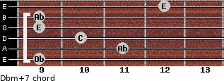 Dbm(+7) for guitar on frets 9, 11, 10, 9, 9, 12