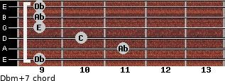 Dbm(+7) for guitar on frets 9, 11, 10, 9, 9, 9