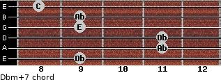Dbm(+7) for guitar on frets 9, 11, 11, 9, 9, 8