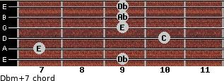 Dbm(+7) for guitar on frets 9, 7, 10, 9, 9, 9