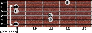 Dbm for guitar on frets 9, 11, 11, 9, 9, 12