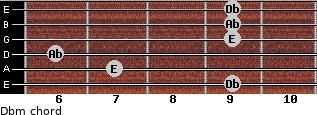 Dbm for guitar on frets 9, 7, 6, 9, 9, 9