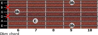 Dbm for guitar on frets 9, 7, x, 6, x, 9