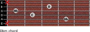 Dbm for guitar on frets x, 4, 2, 1, 3, x