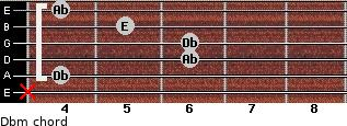 Dbm for guitar on frets x, 4, 6, 6, 5, 4
