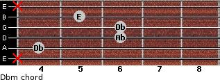 Dbm for guitar on frets x, 4, 6, 6, 5, x