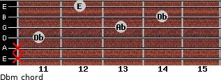 Dbm for guitar on frets x, x, 11, 13, 14, 12