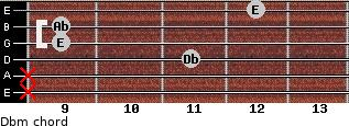 Dbm for guitar on frets x, x, 11, 9, 9, 12