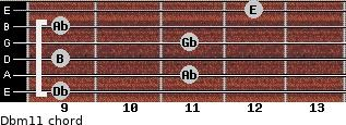 Dbm11 for guitar on frets 9, 11, 9, 11, 9, 12