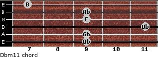 Dbm11 for guitar on frets 9, 9, 11, 9, 9, 7