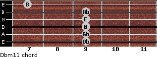 Dbm11 for guitar on frets 9, 9, 9, 9, 9, 7