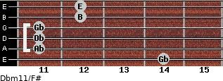 Dbm11/F# for guitar on frets 14, 11, 11, 11, 12, 12