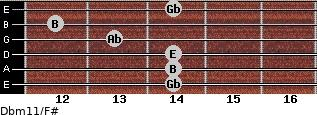 Dbm11/F# for guitar on frets 14, 14, 14, 13, 12, 14