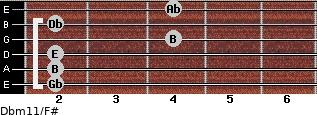 Dbm11/F# for guitar on frets 2, 2, 2, 4, 2, 4