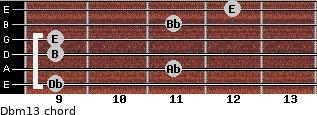 Dbm13 for guitar on frets 9, 11, 9, 9, 11, 12
