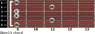 Dbm13 for guitar on frets 9, 11, 9, 9, 11, 9