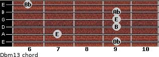 Dbm13 for guitar on frets 9, 7, 9, 9, 9, 6